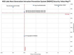 NSS Labs Next Generation Firewalls Vergleich